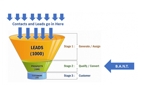 The Secret to Qualifying Your Leads