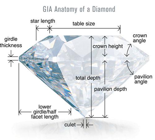 Anatomy of a Diamond Cut