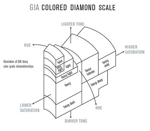 GIA Colour Grading