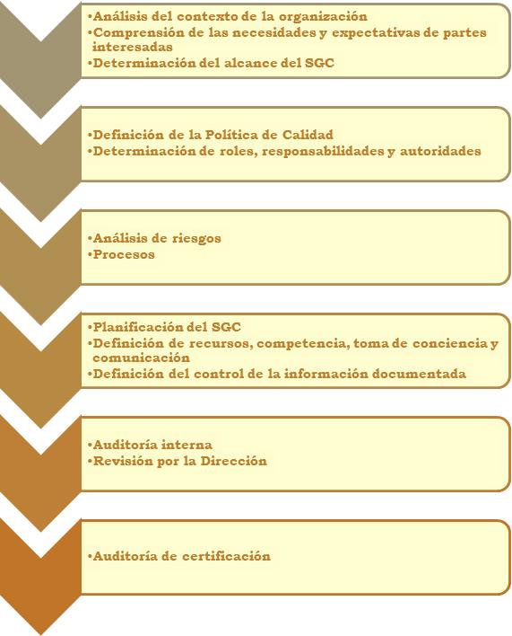 Implantación ISO 9001 2015