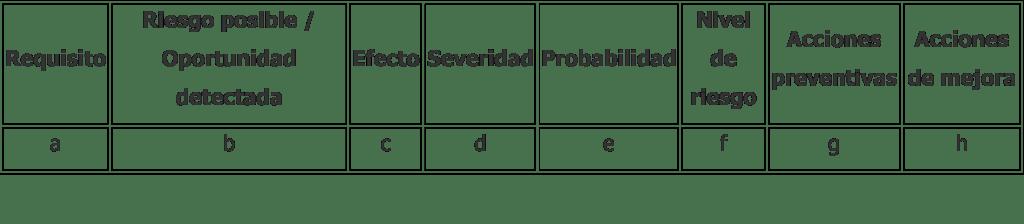 Tabla evaluación de riesgos ISO 14001 2015
