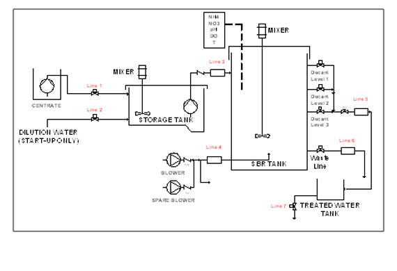 email flow diagram nissan primera p12 wiring process control of a sidestream deammonification sequential batch reactor | hazen and sawyer