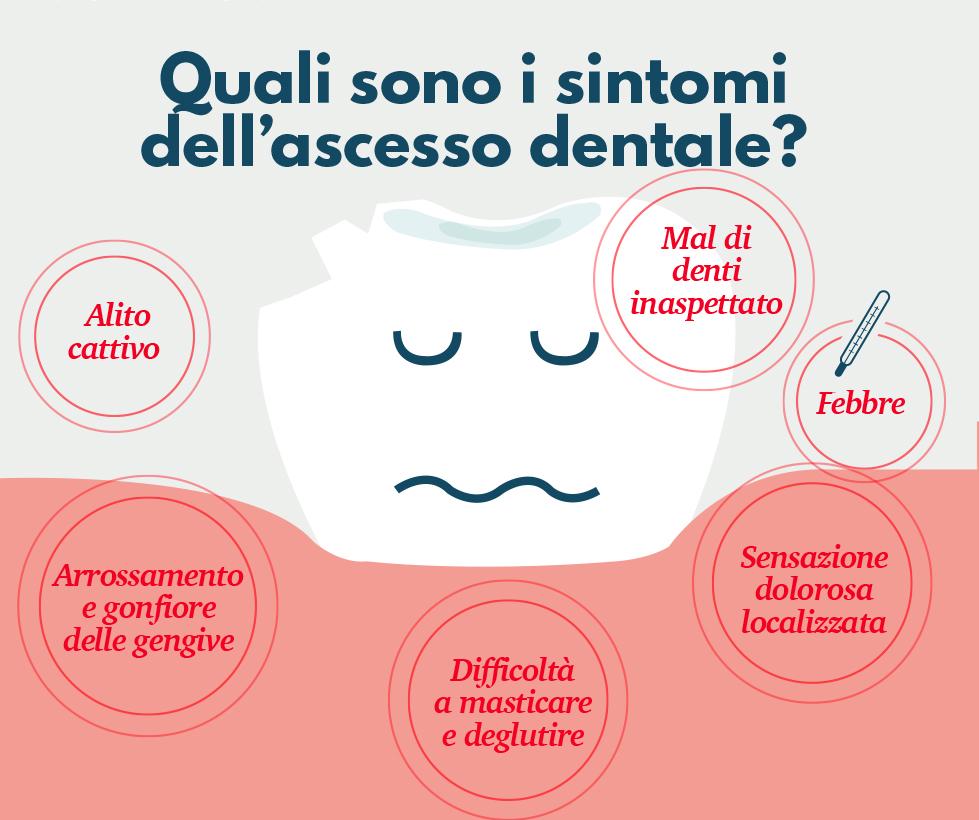 ascesso dentale - infografica sintomi