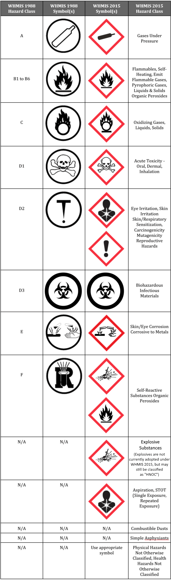 Series extra symbols and pictograms as you can see aside from the updated red diamond instead of the previously used black circle that surrounds the image many of the pictograms have buycottarizona Image collections