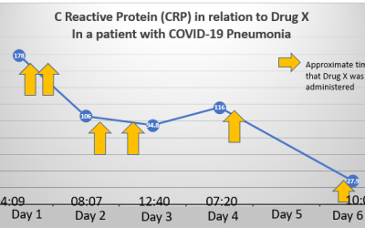 To Tell or Not to Tell About Encouraging Results for COVID-19 Treatments Under Investigation?