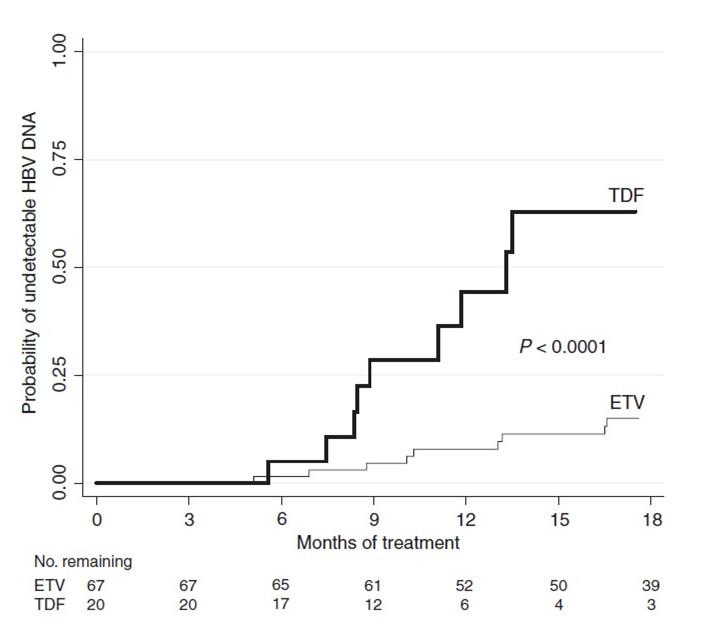 替諾福韋比恩替卡韋對某些乙肝患者更有效-乙肝治療-文章中心-戰勝乙肝網