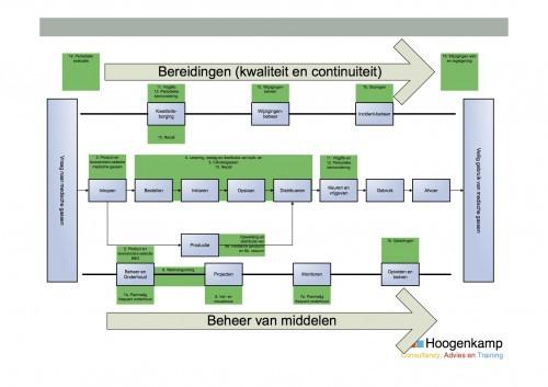 Verdiepingstraining Medische Gassen - Kwaliteitsmanagement