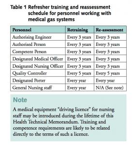 Opleidingseisen en ervaringseisen medische gassen - Engelse norm - Frequentie voor het herhalen van trainingen medische gassen