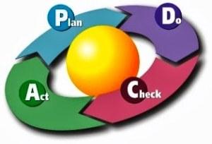PDCA - Compliance Medische Gassen