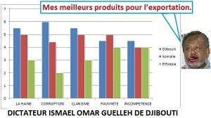 Guelleh exporte le malheur - Djibouti