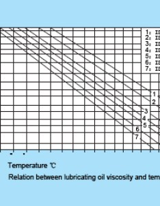 For lubricating oils viscosity is one of the most important properties and determines an oil   lubri cating efficiency if too low formation also hch bearing rh hchbearing