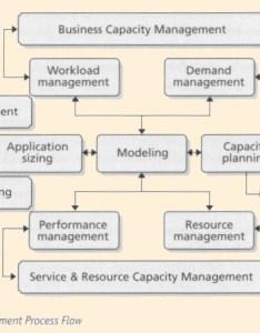 Figure capacity management process flow also hdi capm rh hci itil