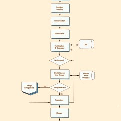 Itil Problem Management Process Flow Diagram Wiring For Solar Battery Charger Version 3 Chapters