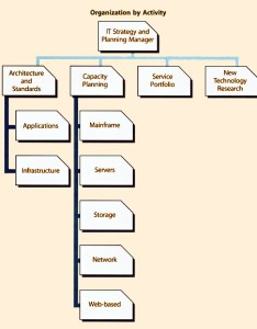 Figure  department based on executing set of activities also itil version chapters rh hci