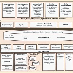 Entity Relationship Diagram Inventory Stove Wiring Itil Version 3 Chapters