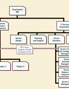 Figure example of service transition organization and its interfaces also itil version chapters rh hci