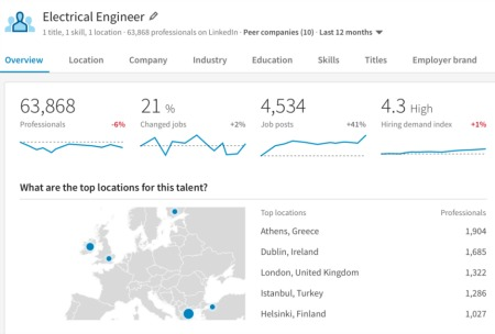LinkedIn Talent Insights
