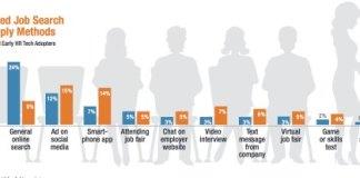 ManpowerGroup Chart