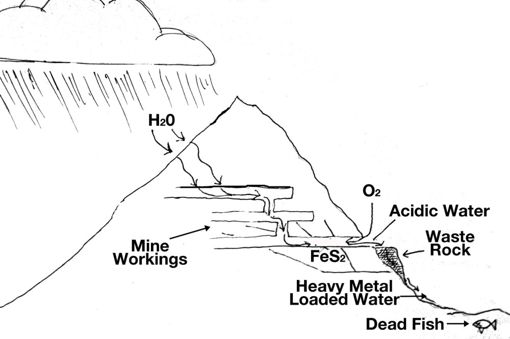 medium resolution of mine tunnels intercept groundwater and expose it to pyrite and oxygen setting up a chemical reaction that produces acid mine drainage
