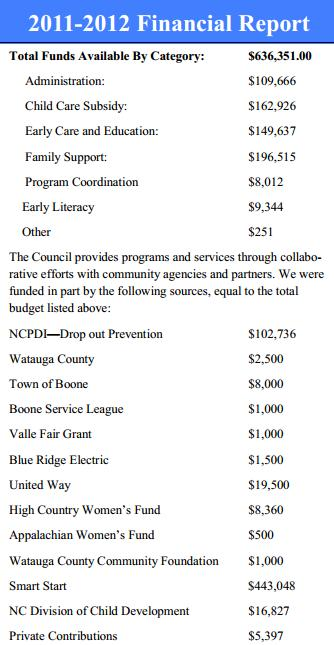 Children's Council Budget