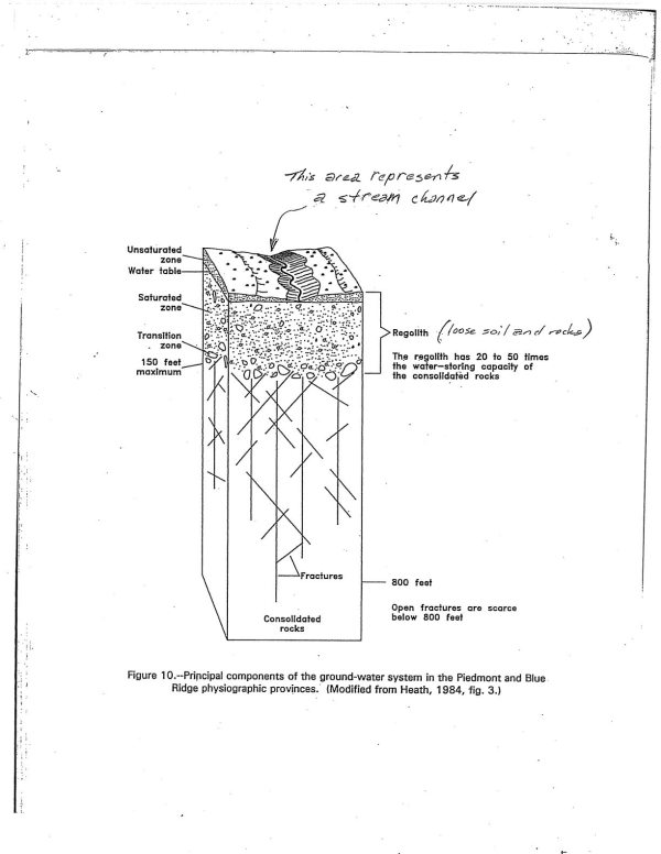 drawing-of-gw-system-for-wells-drilled-in-western-nc