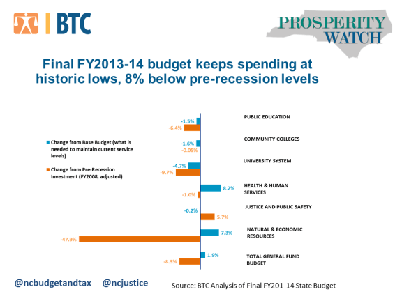 PW 27-4 Final Budget Falling Behind - Final