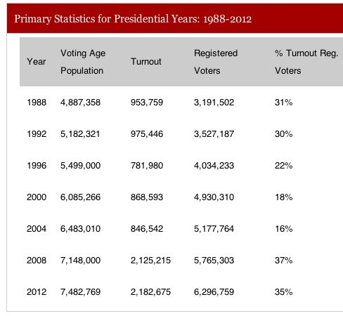 Primary Voter Turnout NC