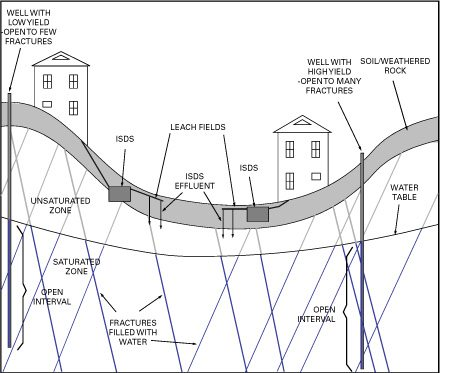simplified-drawing-of-bedrock-wells