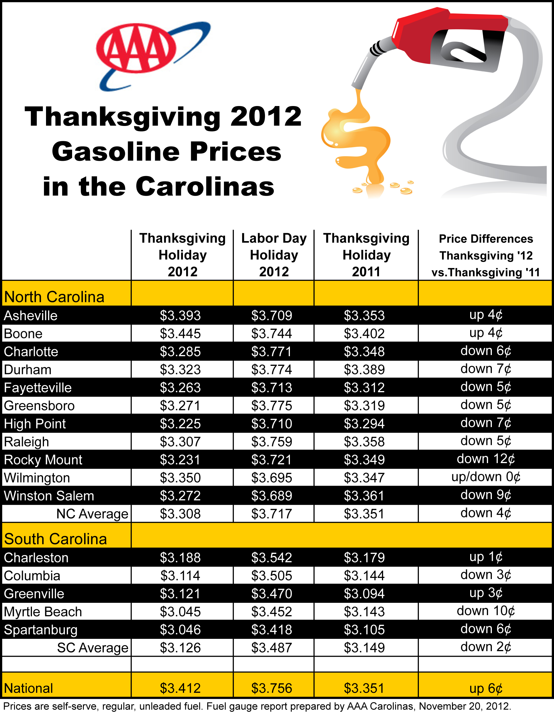Gas Prices In Myrtle Beach Sc >> Drop In Gas Prices In Carolinas Fuels Increase In