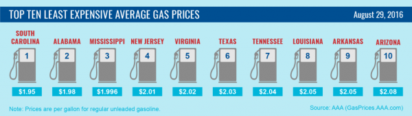 Top10-Lowest-Average-Gas-Prices-8-29-16-01-003-1024x289