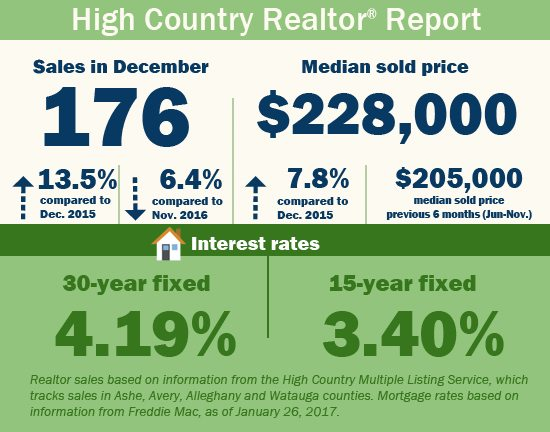 December 2016 High Country Realtor Real Estate Sales Report