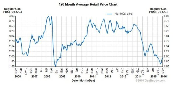 gas chart