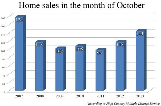 oct13_salesgraph (1)
