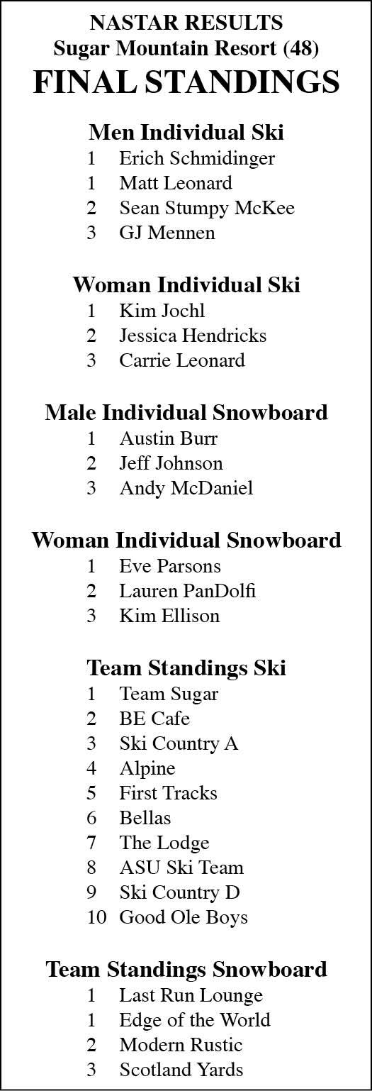 ski final results