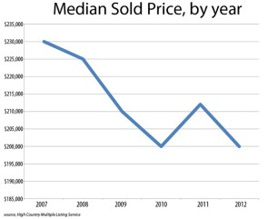 Median Sold Price By Year