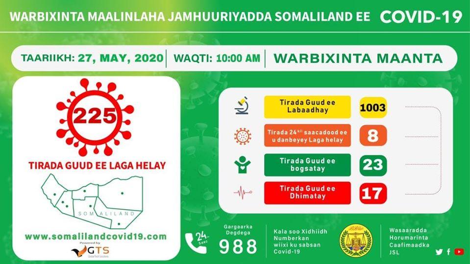 Dadka Laga Helay COVID19 Ee Somaliland Oo Gaadhay 225 Qof