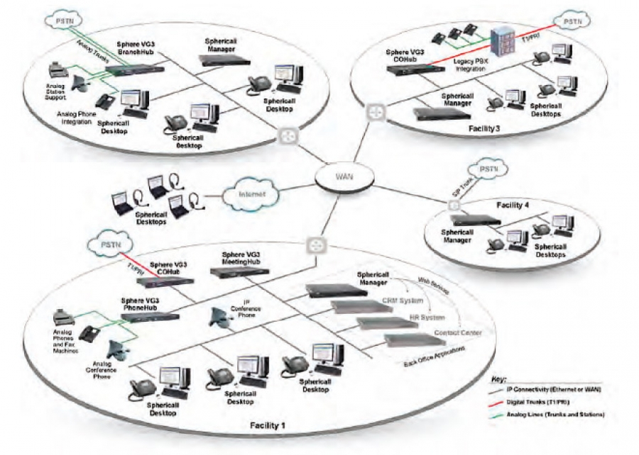 Introducing the NEC 3c open source unified messaging voip