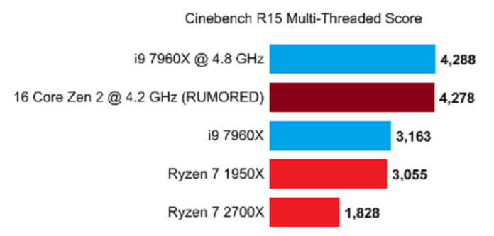 AMD Zen 2 CPUs are filtered from 12 cores at 5 GHz and 16