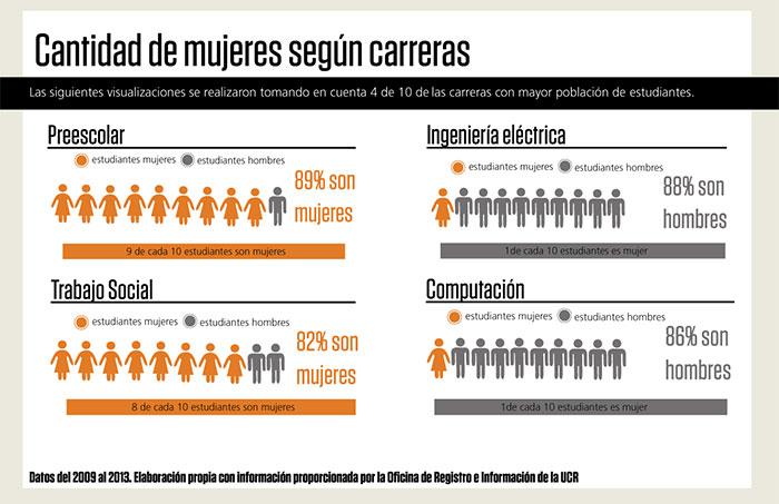 Fuente: Semanario Universidad