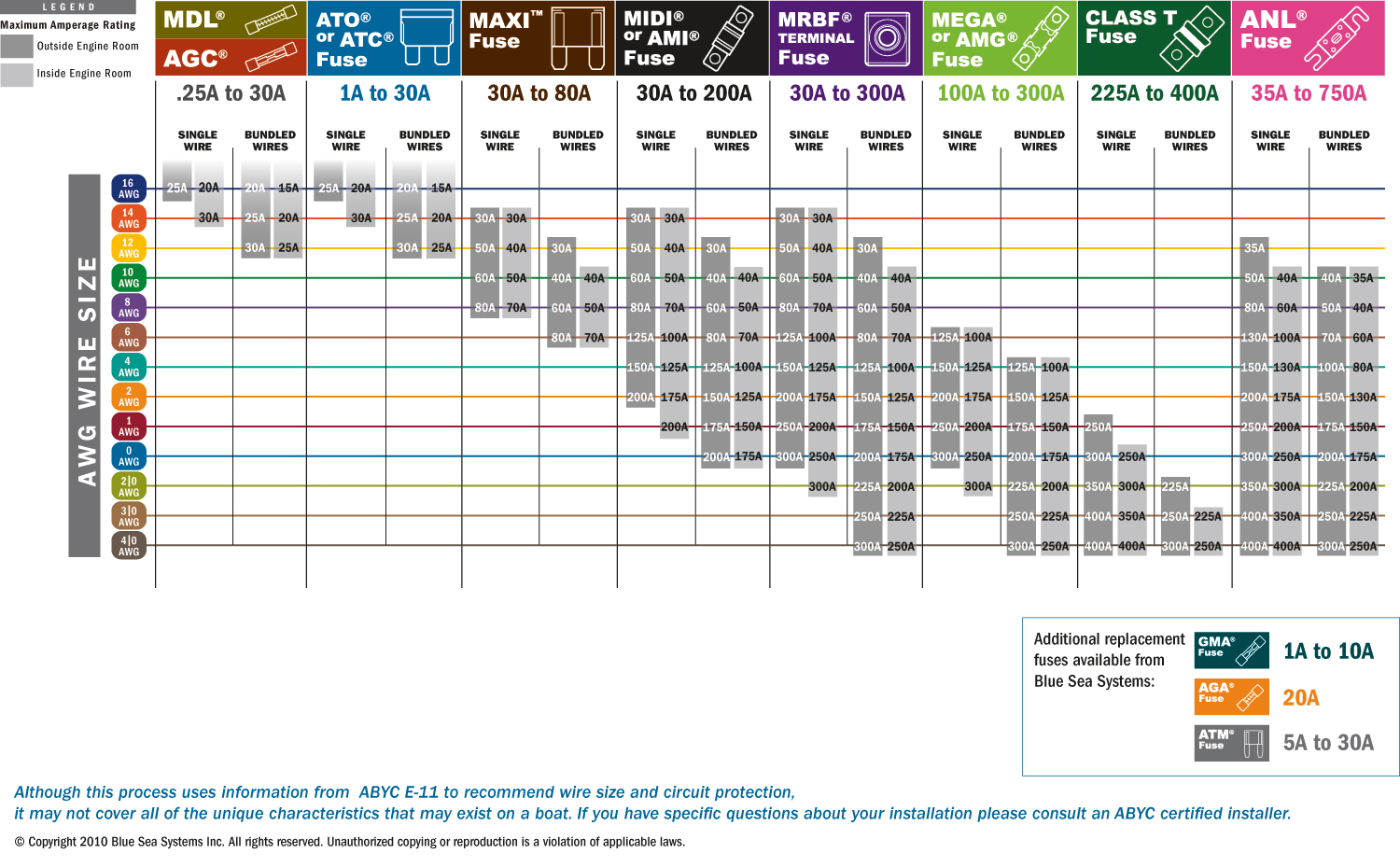 Wire Gauge Amp Rating Chart