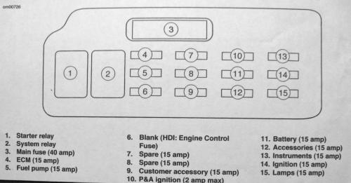 small resolution of hd sportster fuse in line hd free engine image for user electrical fuse diagram fuse panel diagram