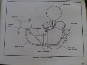 Oil Cooler Diagram for softail  Harley Davidson Forums