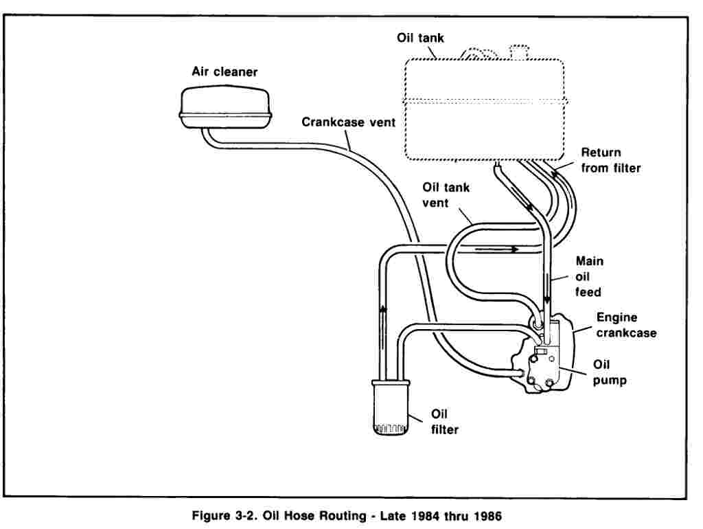 Shovelhead Oil Line Routing Diagram. Wiring. Wiring