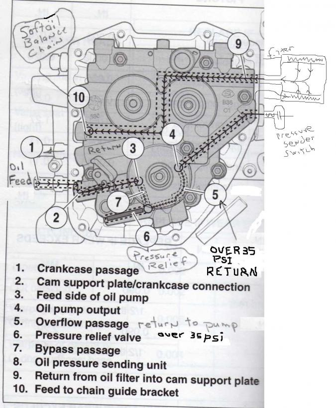 shovelhead engine diagram rat biceps femoris how does the oil flow - harley davidson forums