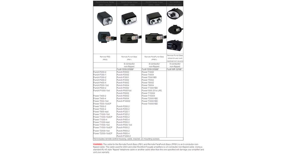 rockford fosgate punch p200 2 wiring diagram leviton 3 way switch with pilot light p500 electrical circuit for sale new peq wired remote bass and treble knob rhhdforums