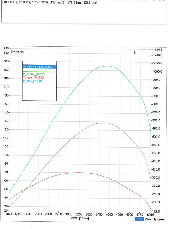 Peugeot 407 2.0 16V 136 HDI tuning options