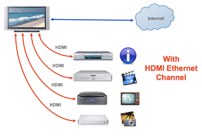 Sony Sound Bar Wiring Diagram Hdmi Manufacturer Hdmi 1 4 Hdmi Ethernet Channel