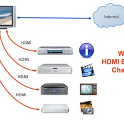 Home Theater Network Diagram Ford F 150 Solenoid Hdmi Manufacturer 1 4 Ethernet Channel With Networking Capabilities Now Available In A Wide Range Of Ip Enabled Entertainment Devices From Tvs And Gaming Consoles To Dvrs More