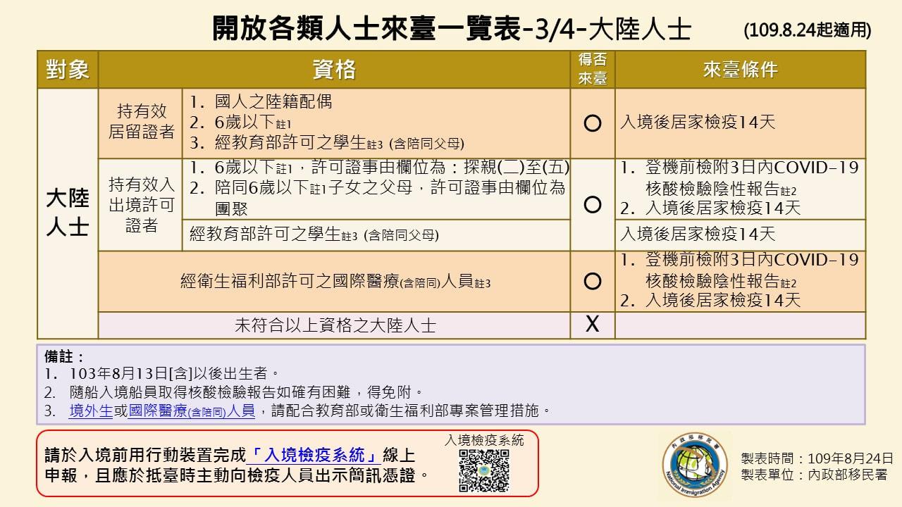 HDT - 臺胞證3步驟完成1500元.臺胞證申請資料.免費拍照.不留護照
