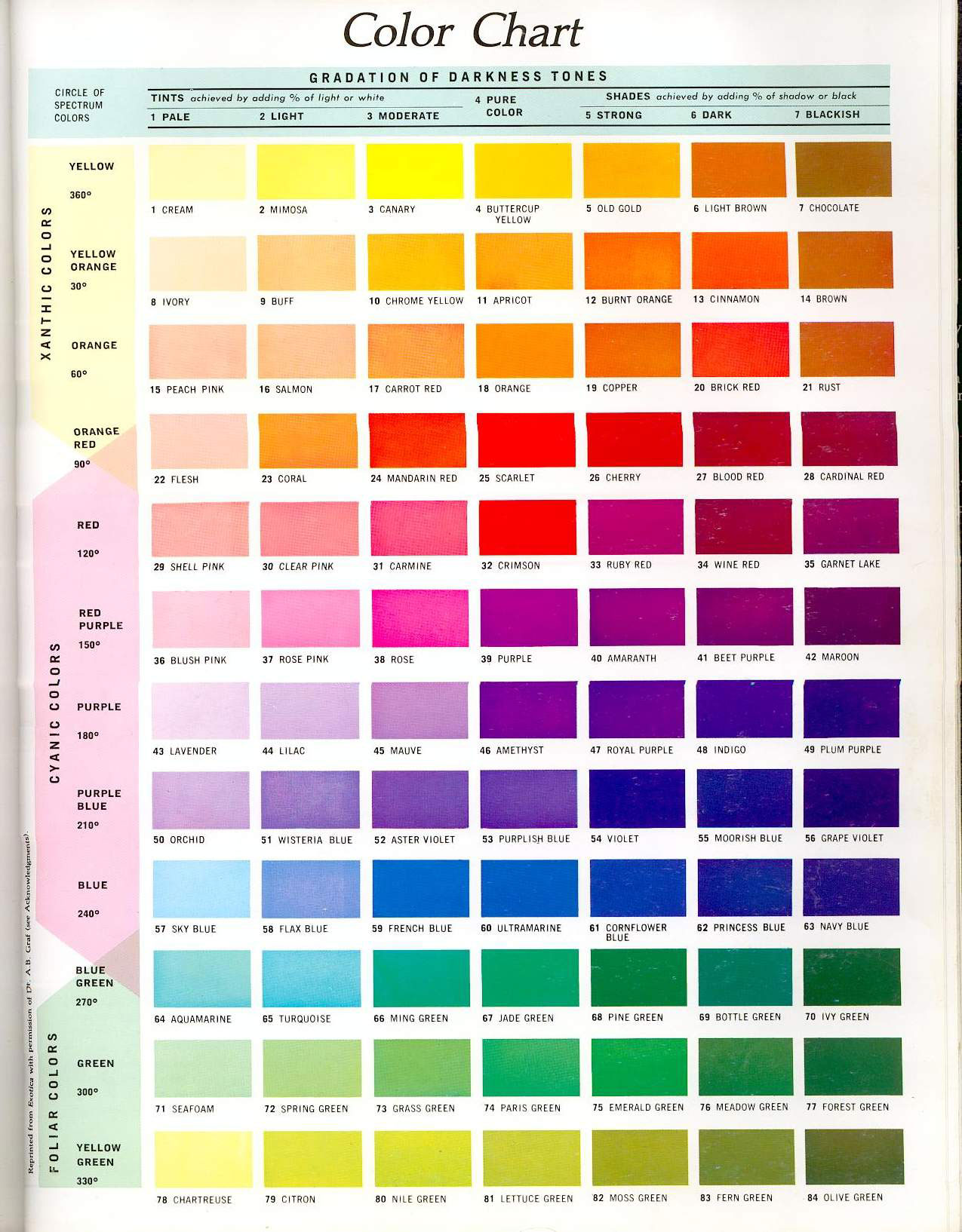 Colour Chart Awesome Colour Chart